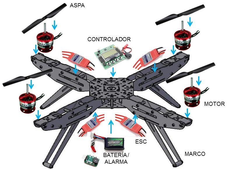 Partes de un dron
