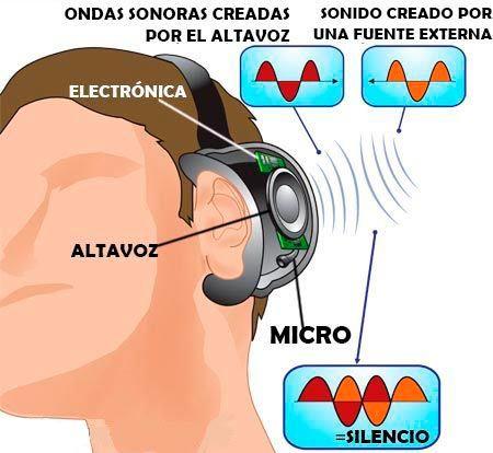 cancelacion de ruido activa auriculares