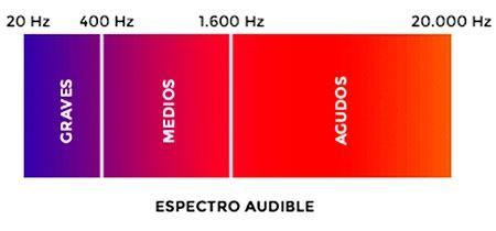 frecuencia auriculares
